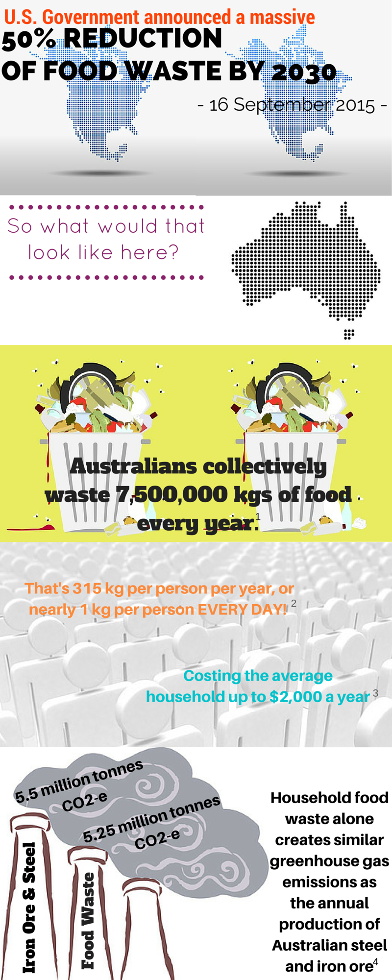 Pg1 infographic 50% food waste reduction aus and usa