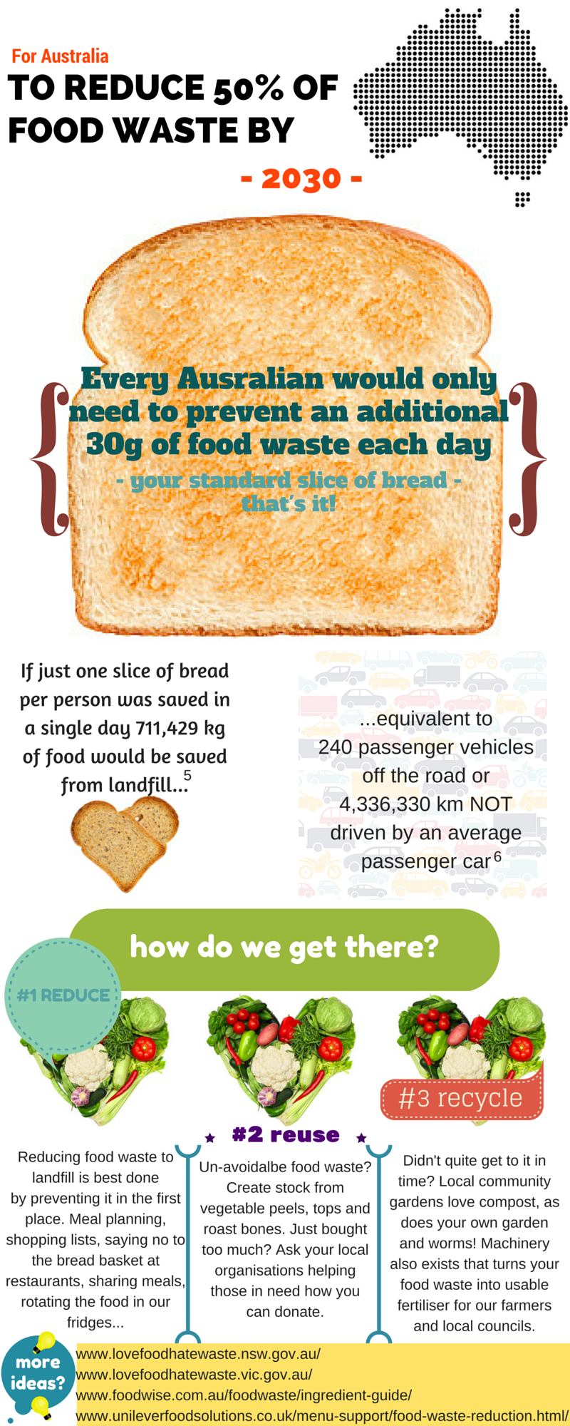 infographic 50% reduction food waste aus usa